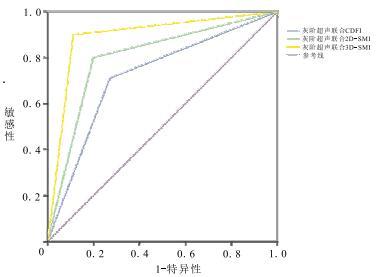 灰阶立体成像_超微血管三维立体超声成像在甲状腺良恶性结节鉴别诊断中的 ...